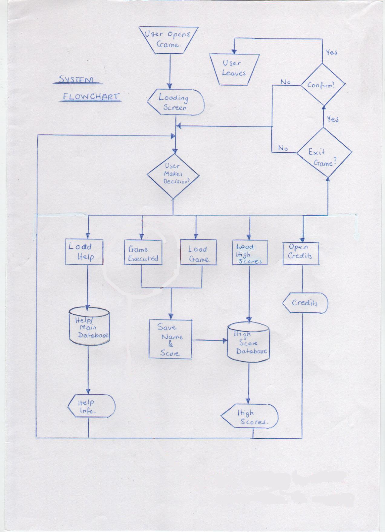 The Fastest Way to Make Great Looking Flowcharts